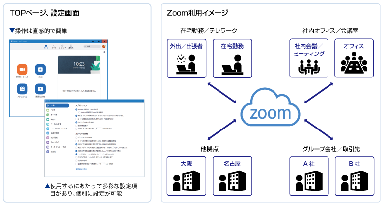 Zoom利用イメージ